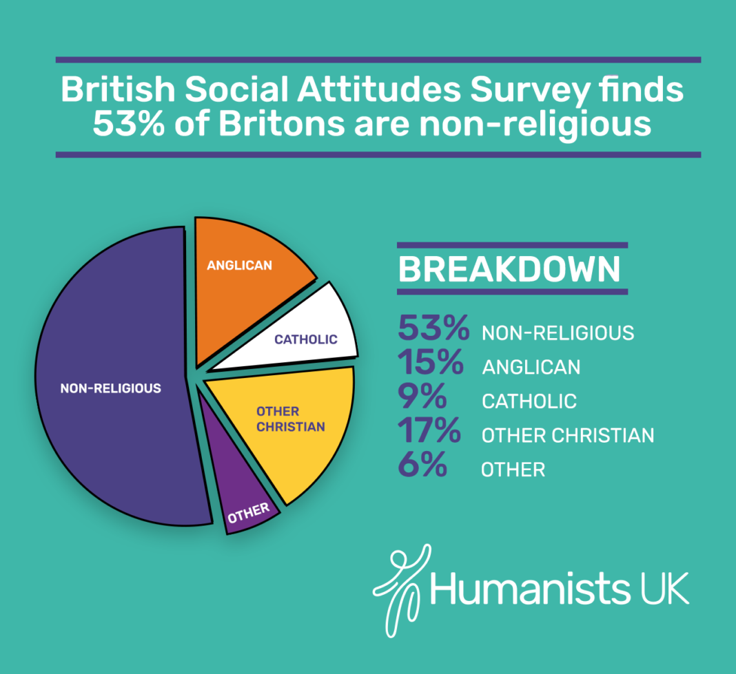 53 of britons are non religious says latest british social the 34th annual british social attitudes survey has shown that non religious people represent a clear majority of british people in 2017 accounting for 53 thecheapjerseys Choice Image